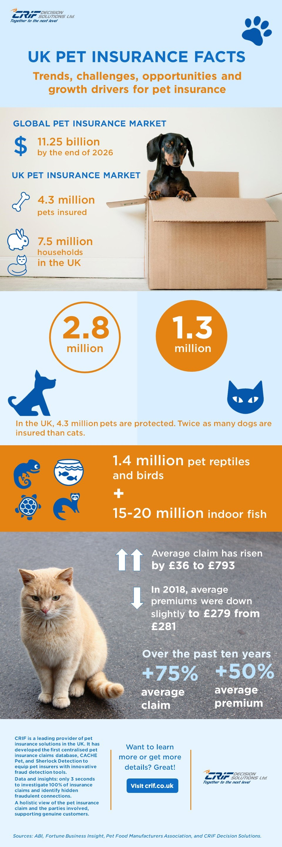 UK-pet-insurance-facts-infographic_CRIF
